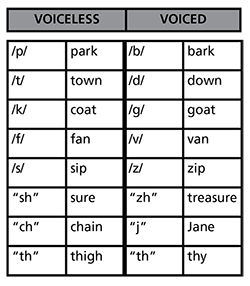 Handy Handout #460: Voiceless vs Voiced Sounds